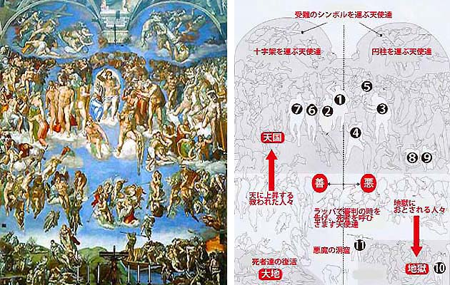 ヴァティカン美術館のシスティーナ礼拝堂の最後の審判